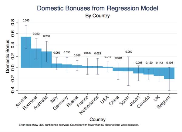 National Overscoring Regression Model
